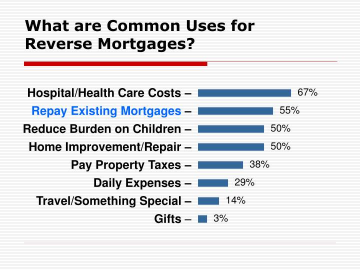 What are Common Uses for Reverse Mortgages?