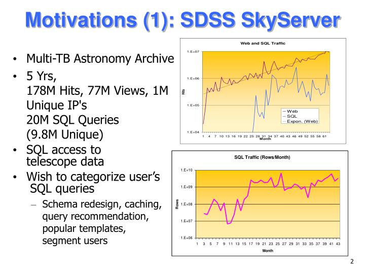 Motivations (1): SDSS SkyServer