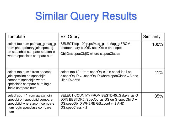 Similar Query Results