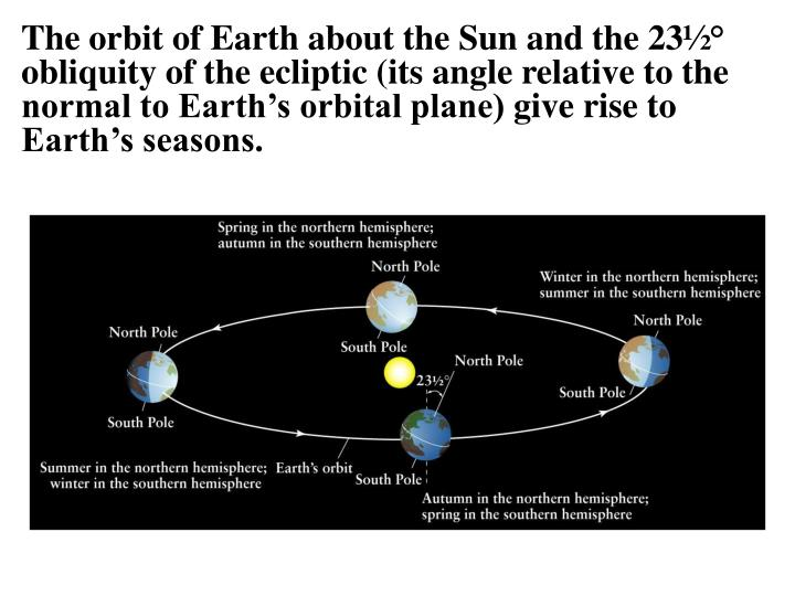 The orbit of Earth about the Sun and the 23