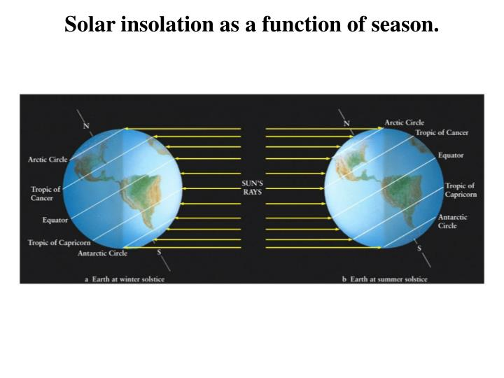 Solar insolation as a function of season.