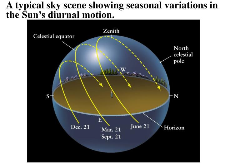 A typical sky scene showing seasonal variations in the Sun's diurnal motion.