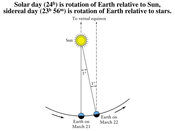 Solar day (24