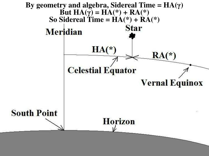 By geometry and algebra, Sidereal Time = HA(