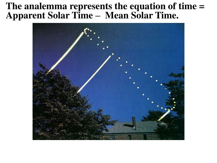 The analemma represents the equation of time =  Apparent Solar Time –  Mean Solar Time.