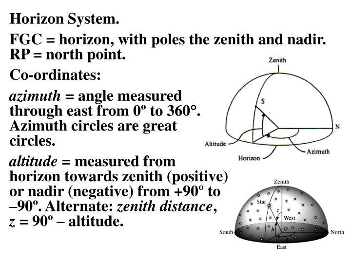 Horizon System.