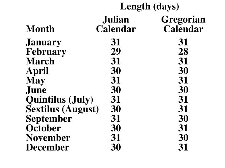 Length (days)