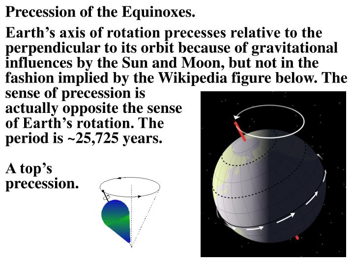 Precession of the Equinoxes.