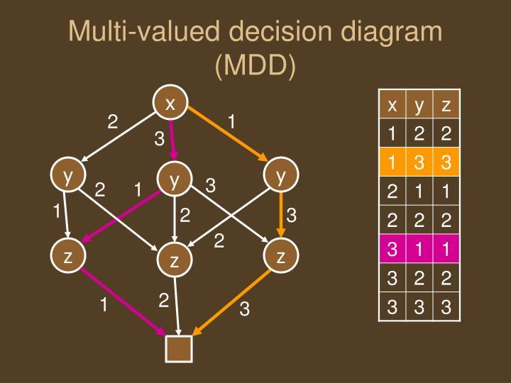 Multi-valued decision diagram (MDD)