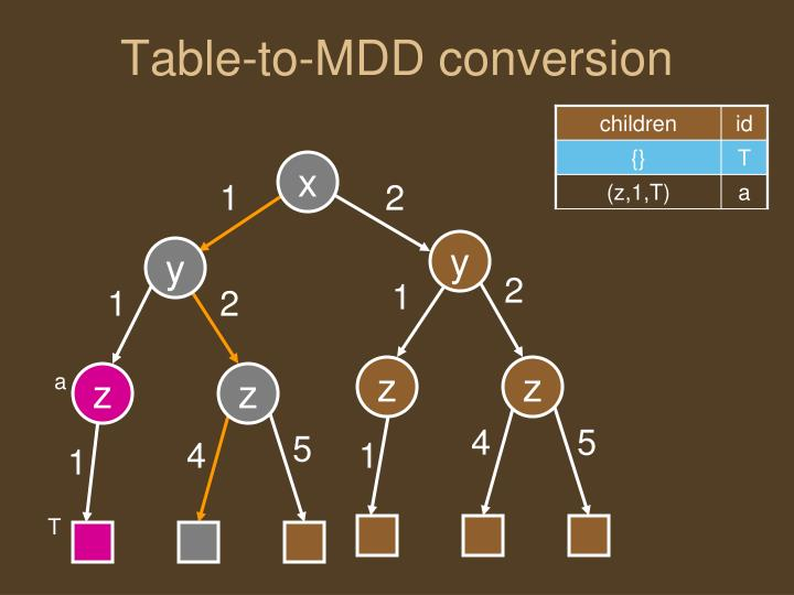 Table-to-MDD conversion