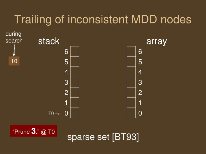 Trailing of inconsistent MDD nodes