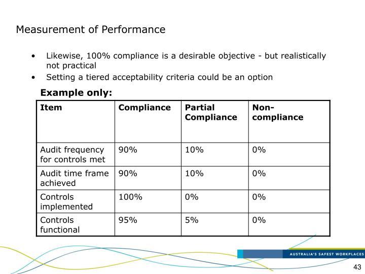 Measurement of Performance