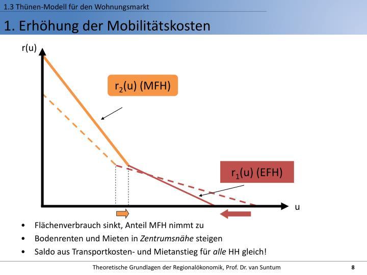 1.3 Thünen-Modell für den Wohnungsmarkt