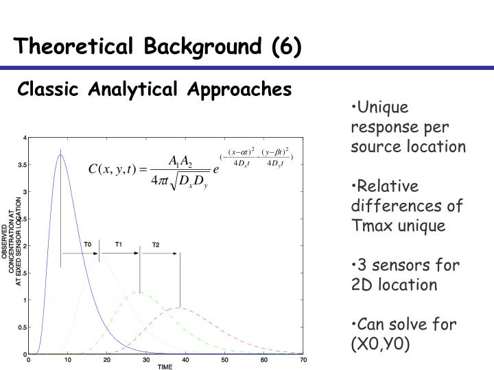 Classic Analytical Approaches