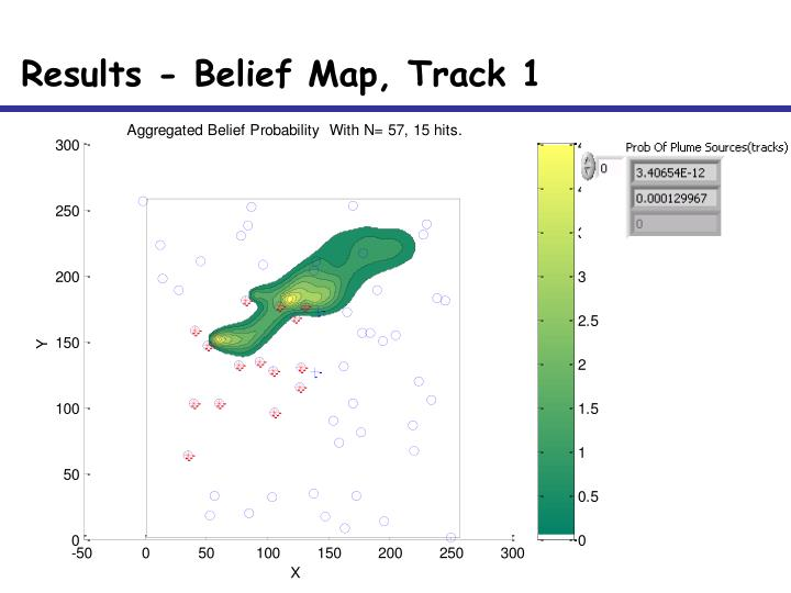 Results - Belief Map, Track 1