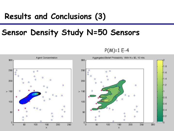 Sensor Density Study N=50 Sensors