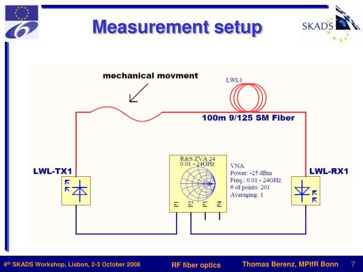 Measurement setup
