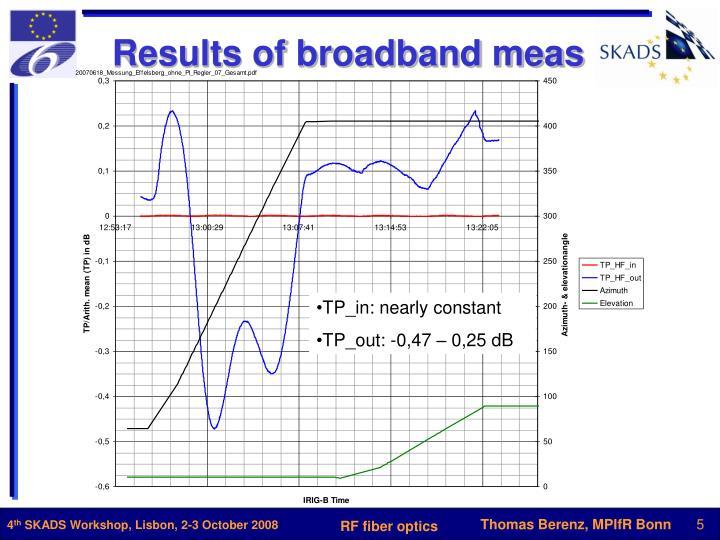 Results of broadband meas