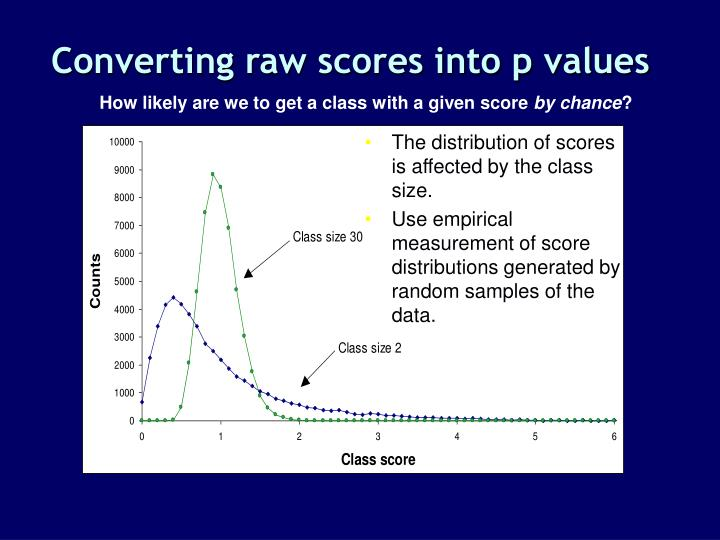 Converting raw scores into p values
