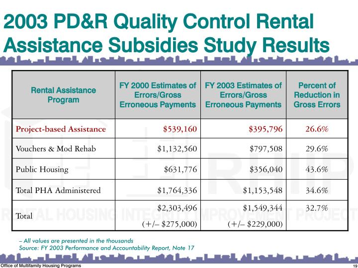 2003 PD&R Quality Control Rental Assistance Subsidies Study Results