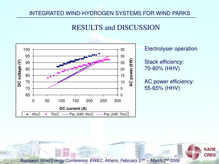 INTEGRATED WIND-HYDROGEN SYSTEMS FOR WIND PARKS