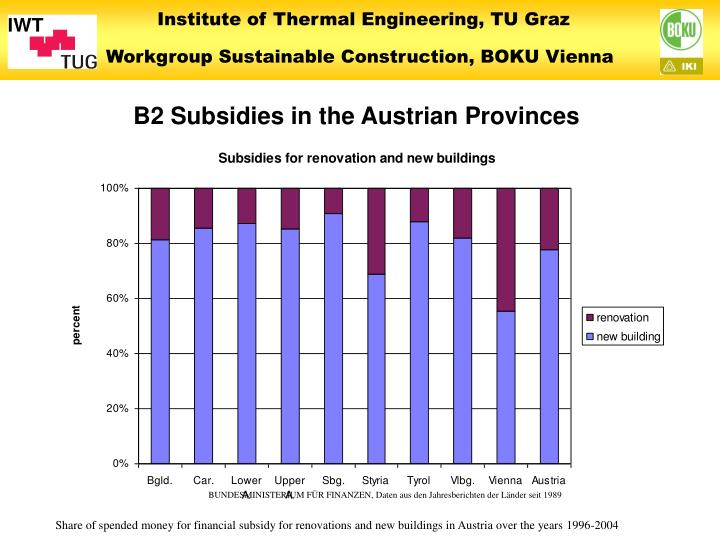 B2 Subsidies in the Austrian Provinces