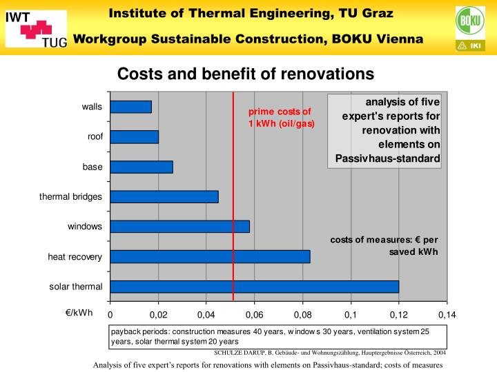 Costs and benefit of renovations