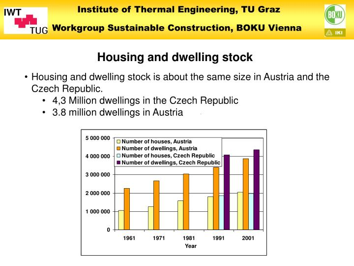Housing and dwelling stock