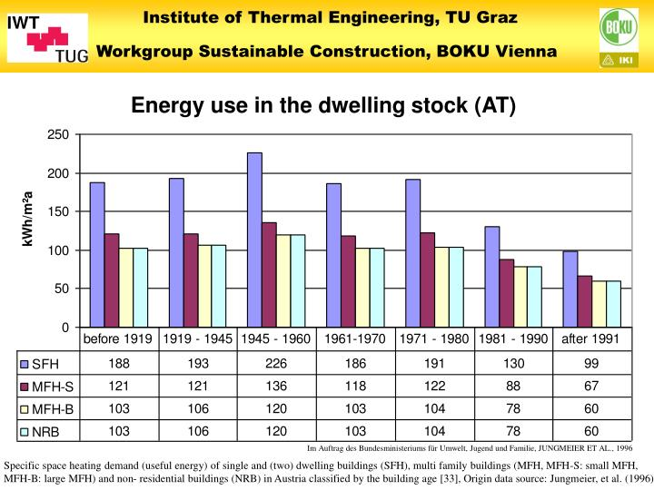 Energy use in the dwelling stock