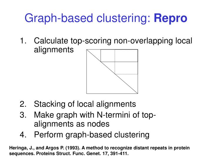 Graph-based clustering: