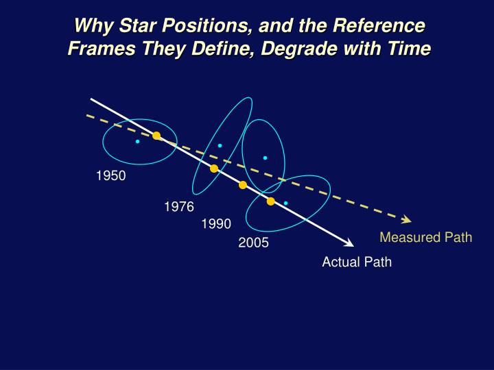 Why Star Positions, and the Reference