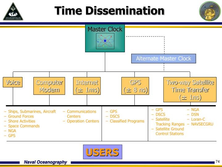 Time Dissemination