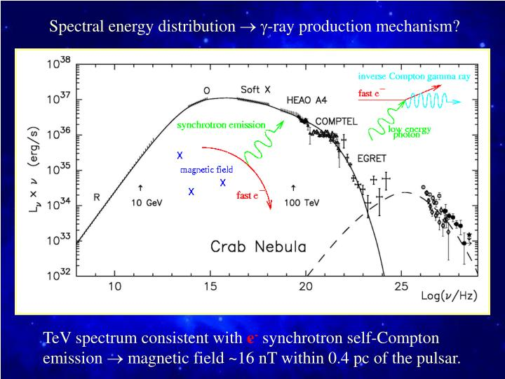 Spectral energy distribution