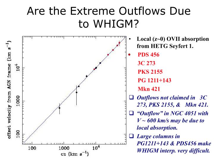Are the Extreme Outflows Due to WHIGM?