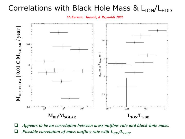 Correlations with Black Hole Mass & L