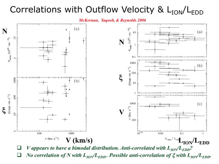 Correlations with Outflow Velocity & L