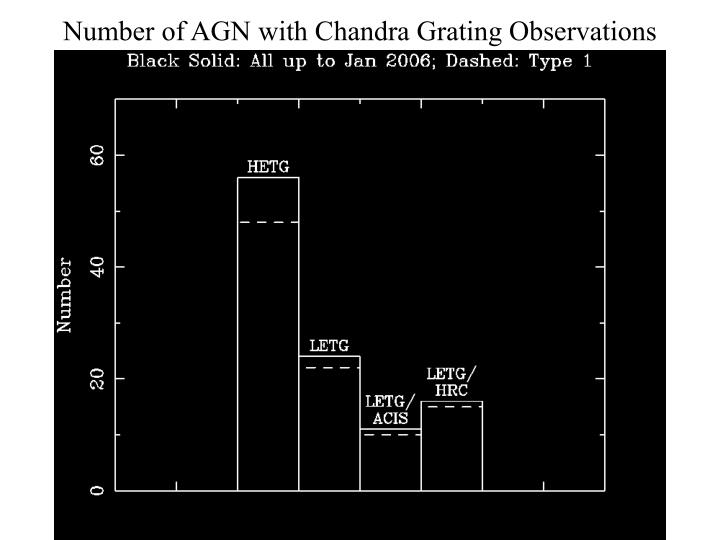Number of AGN with Chandra Grating Observations