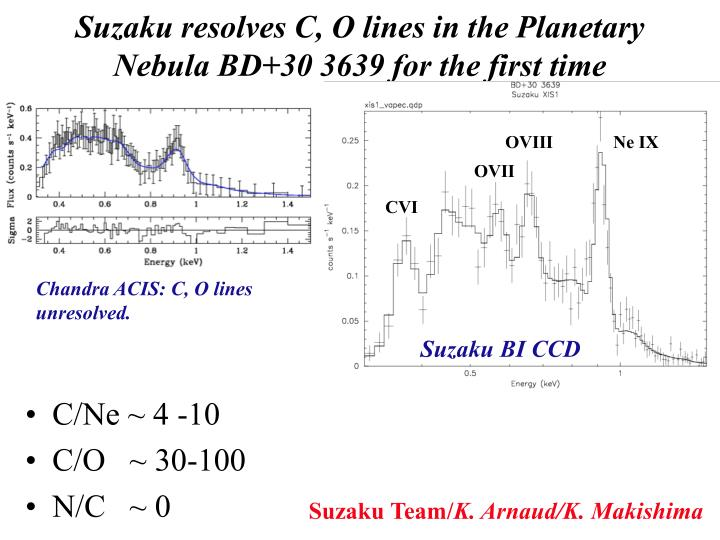 Suzaku resolves C, O lines in the Planetary Nebula BD+30 3639 for the first time