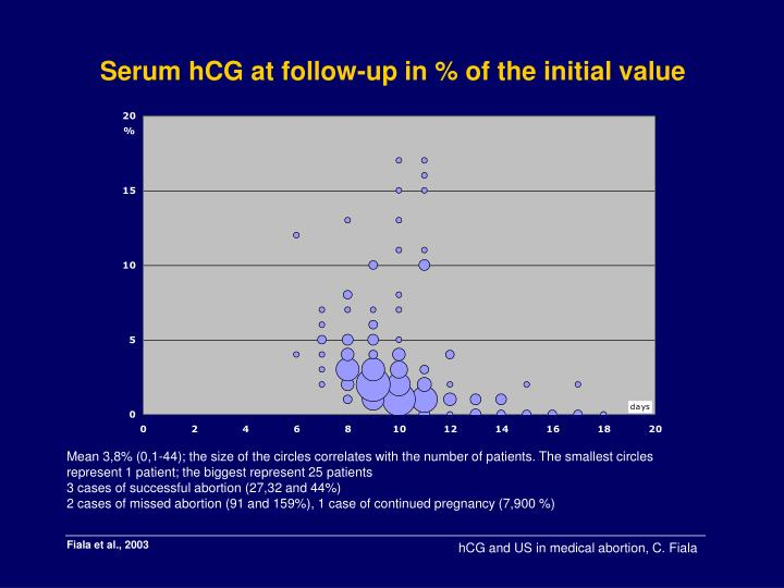Serum hCG at follow-up in % of the initial value