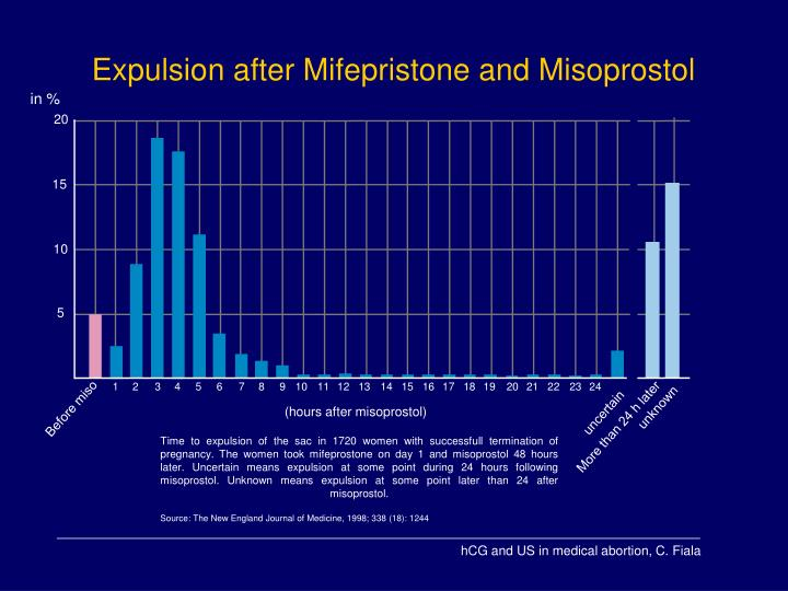 Expulsion after Mifepristone and Misoprostol