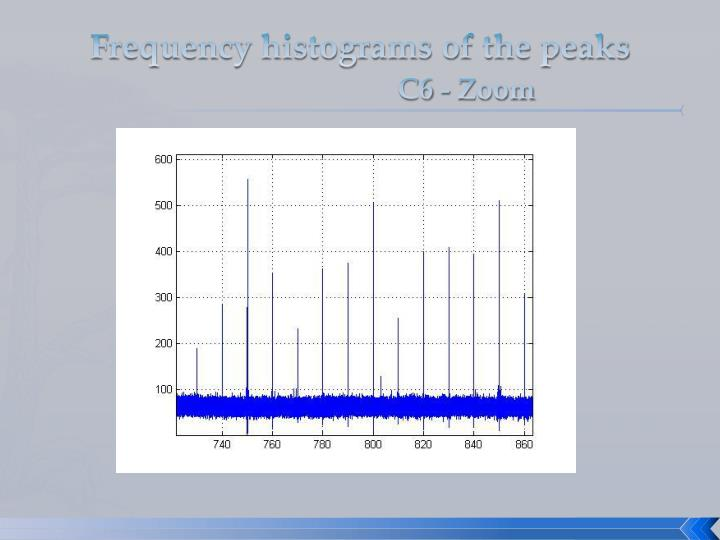 Frequency histograms of the peaks