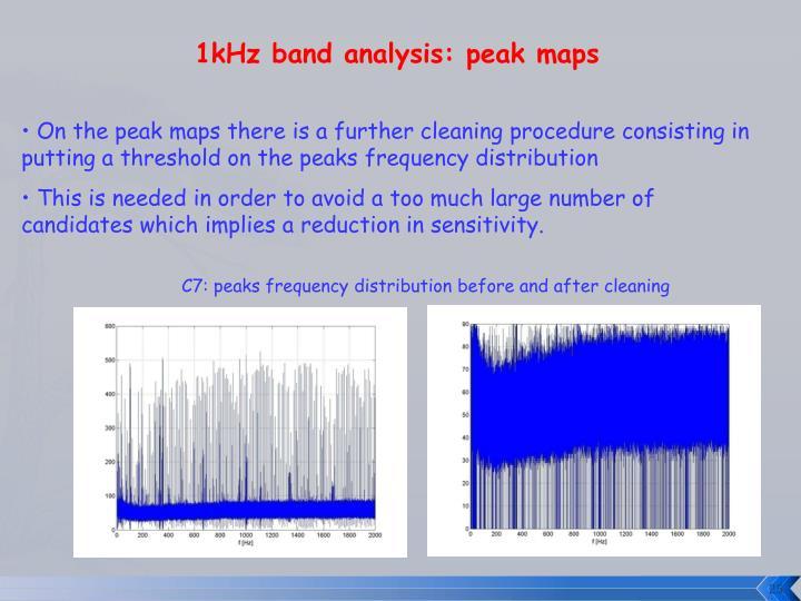 1kHz band analysis: peak maps