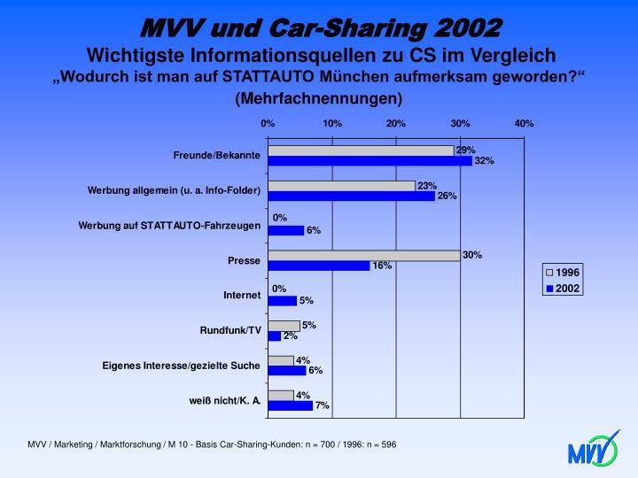 MVV und Car-Sharing 2002