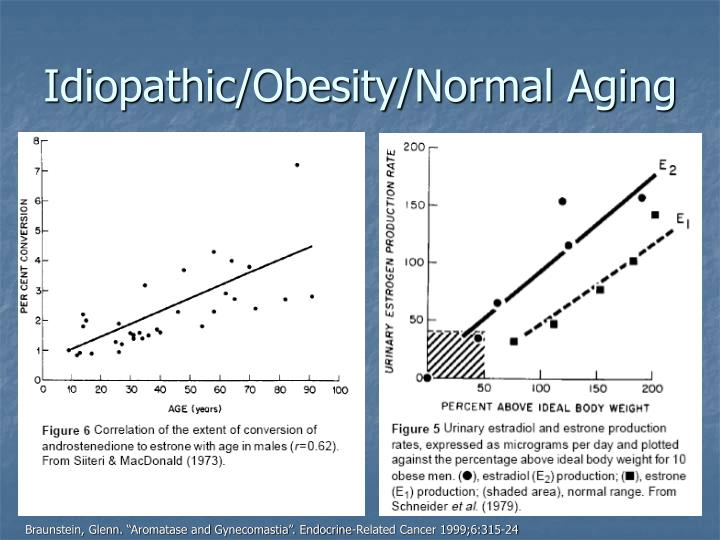 Idiopathic/Obesity/Normal Aging