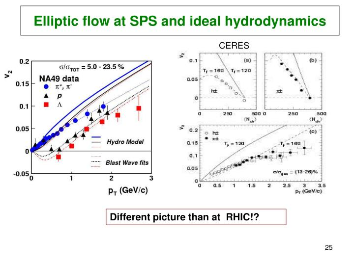 Elliptic flow at SPS and ideal hydrodynamics
