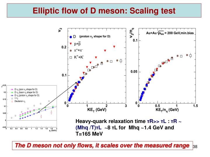 Elliptic flow of D meson: Scaling test