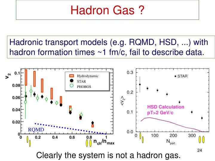 Hadronic transport models (e.g. RQMD, HSD, ...) with hadron formation times ~1 fm/c, fail to describe data.