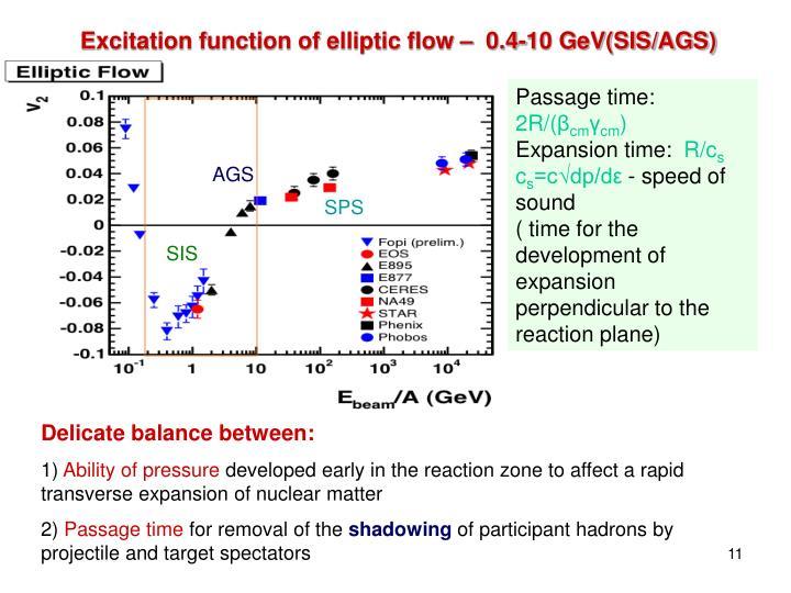 Excitation function of elliptic flow –  0.4-10 GeV(SIS/AGS) energies