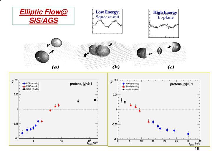 Elliptic Flow@ SIS/AGS