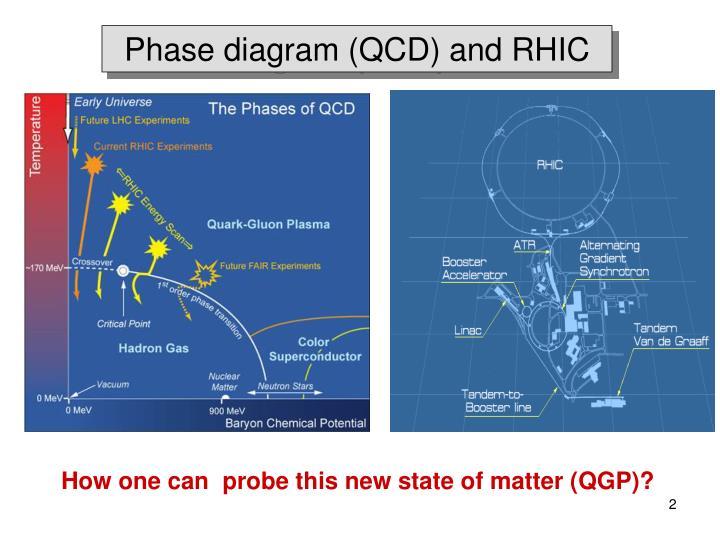Phase diagram (QCD) and RHIC